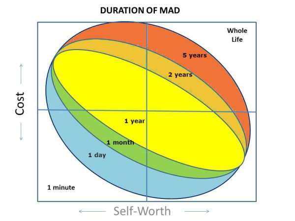 duration of mad