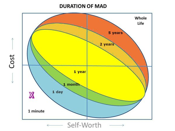 duration of mad1