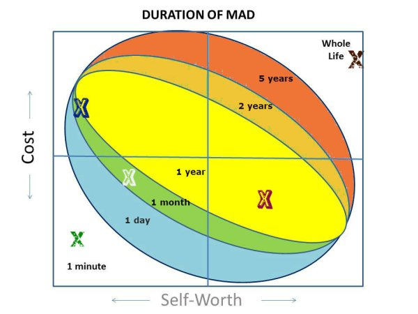 duration of mad4